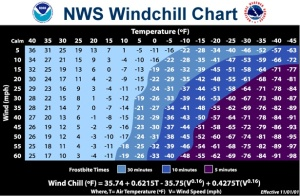 new_windchill