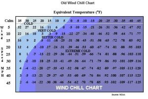 wchill-old-chart